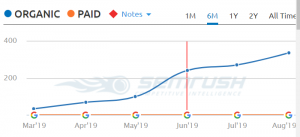 Organic traffic increase of website through SEO