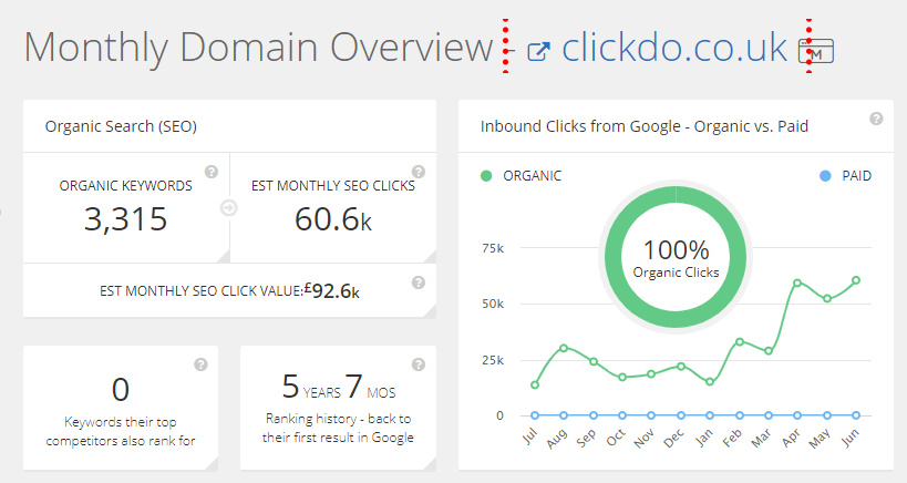 clickdo-organic-seo-traffic-data