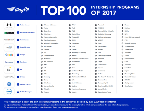 Top 100 Internship Programs US