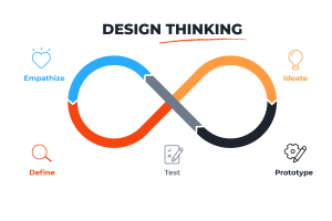 Design Thinking - Digital Entrepreneur